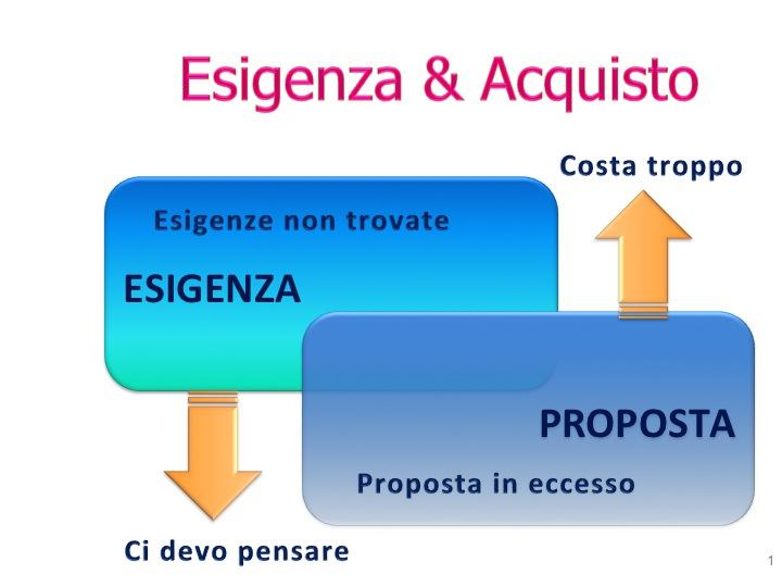 Presentazione Esigenza vs Acquisto